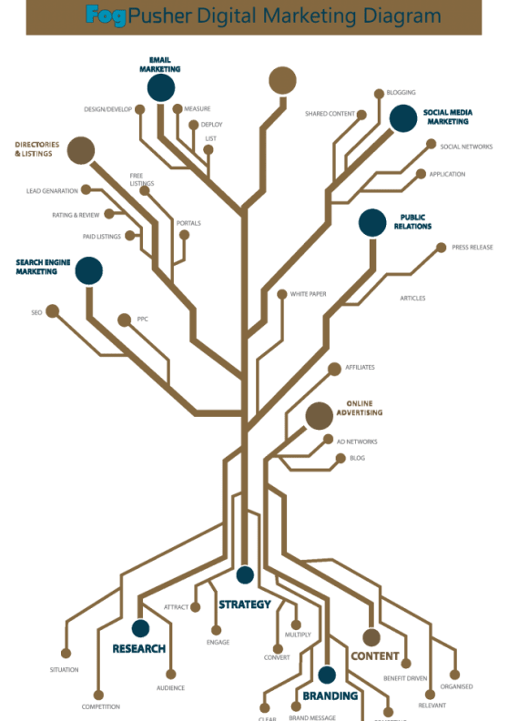 FogPusher - Anatomy of Digital Marketing - Tree Comparison