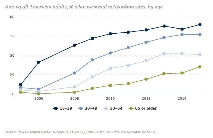 social networking usage over years