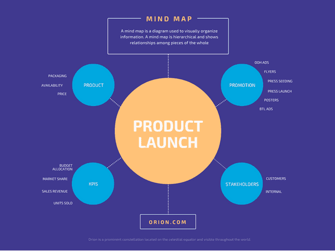 Product-Launch-Mind-Map-tb-662x0