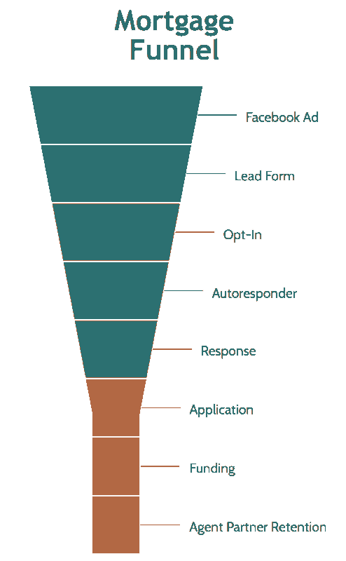 Mortgage Lead Generation Funnel - How it Works