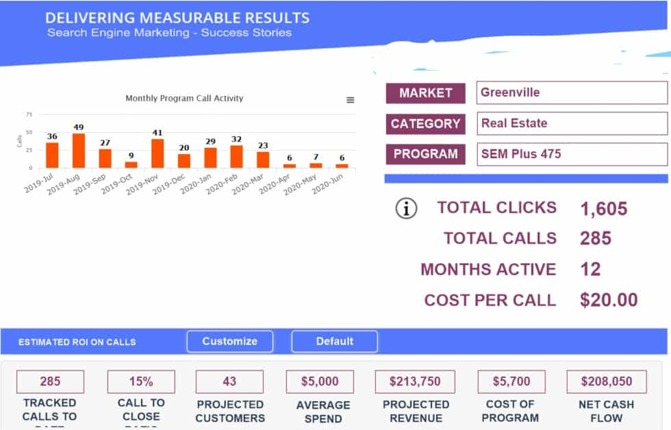 Greenville Real Estate Search Engine Marketing Leads